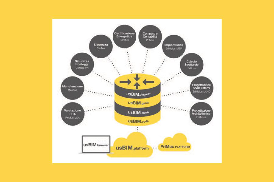 usBIM Bim integrated system, per il modello di filiera dell'edilizia è rivoluzione