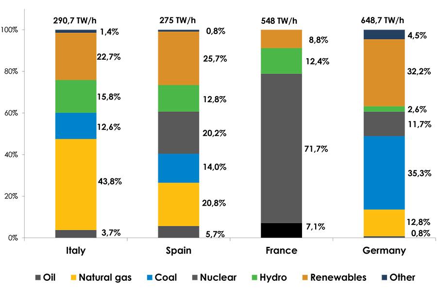 La sfida globale in campo energetico: parola d'ordine sostenibilità