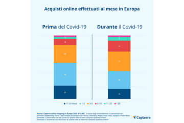 Shopping online: il 56% dei consumatori europei ha aumentato i propri acquisti